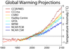 300px-Global_Warming_Predictions.png